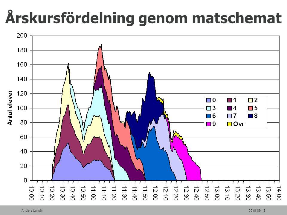 Årskursfördelning genom matschemat 2016-09-18Anders Lundin