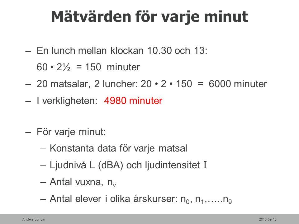 Mätvärden för varje minut –En lunch mellan klockan 10.30 och 13: 60 2½ = 150 minuter –20 matsalar, 2 luncher: 20 2 150 = 6000 minuter –I verkligheten: 4980 minuter –För varje minut: –Konstanta data för varje matsal –Ljudnivå L (dBA) och ljudintensitet I –Antal vuxna, n v –Antal elever i olika årskurser: n 0, n 1,…..n 9 2016-09-18Anders Lundin