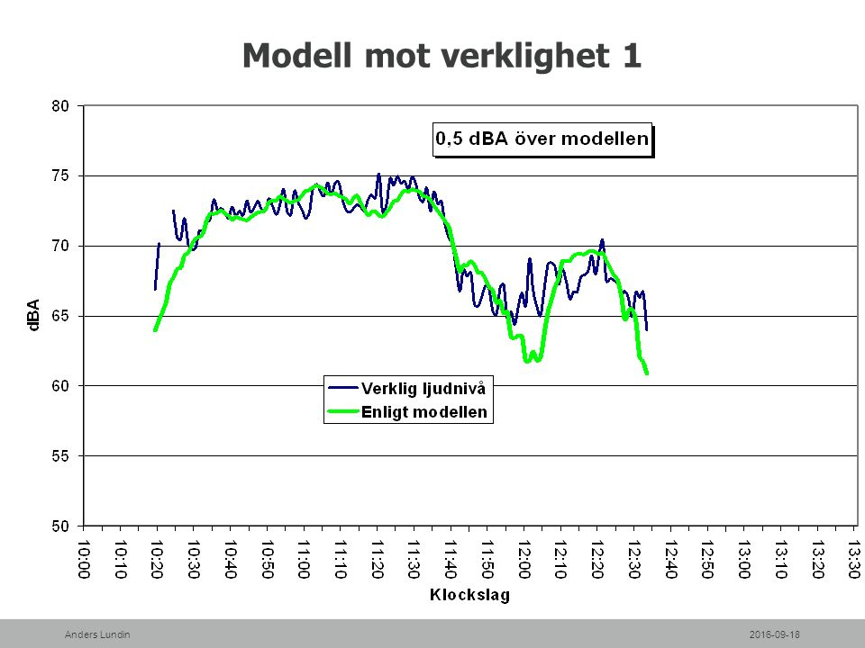 Modell mot verklighet 1 2016-09-18Anders Lundin