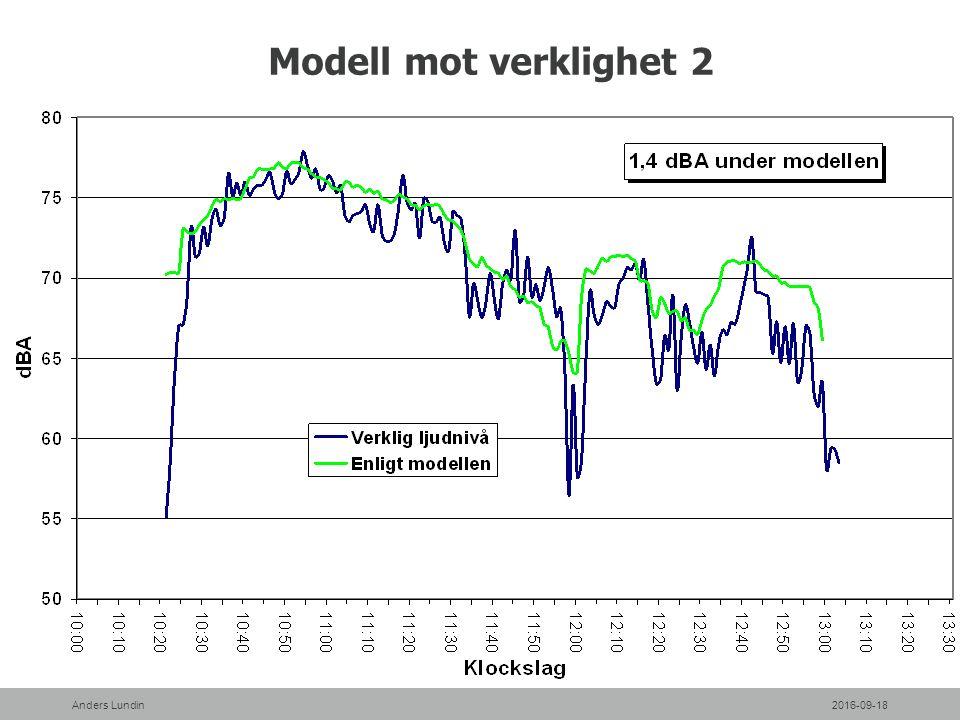 Modell mot verklighet 2 2016-09-18Anders Lundin