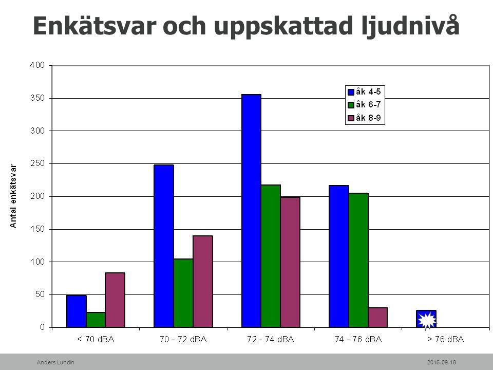 Enkätsvar och uppskattad ljudnivå 2016-09-18Anders Lundin
