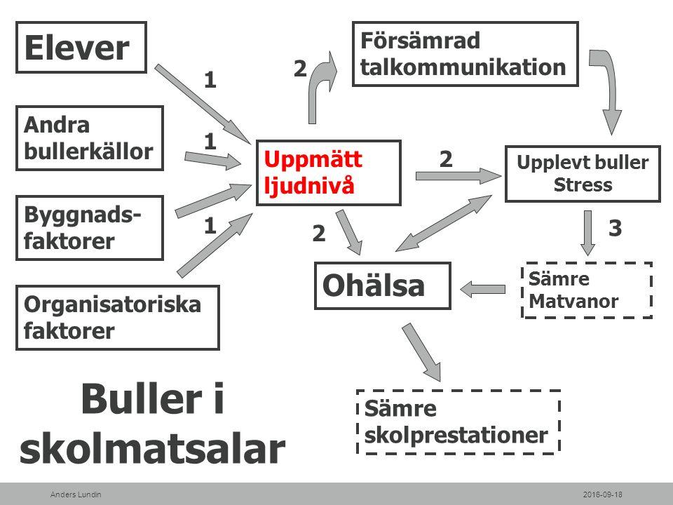 Bilda kontaktgrupp U 1 U 7U 6 U 5 U 4 U 3 U 2 Kontroll över åtgärder Uppföljning Inventering B U1 U2 U3 U4 U5 U6 U7 Åtgärdsförslag SWESIAQ-modellen - Arbetsgång B