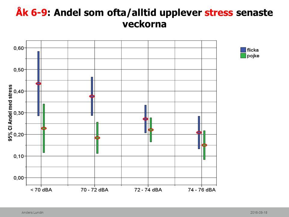 Åk 6-9: Andel som ofta/alltid upplever stress senaste veckorna 2016-09-18Anders Lundin