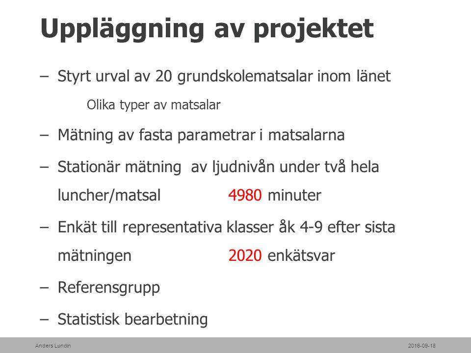 Ljudabsorption jämfört med sämsta matsalen 2016-09-18Anders Lundin