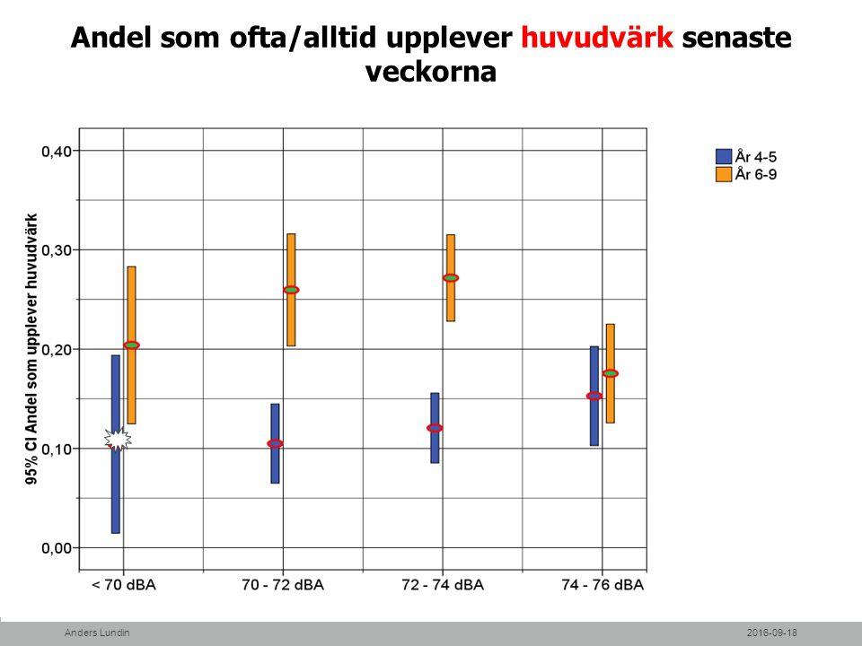 Andel som ofta/alltid upplever huvudvärk senaste veckorna 2016-09-18Anders Lundin