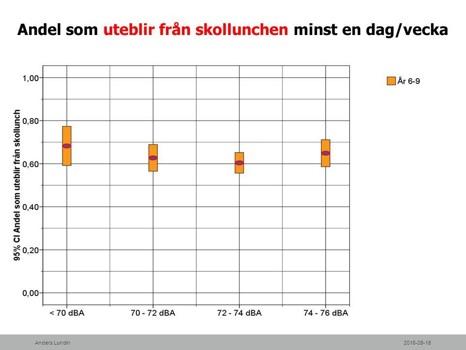 Andel som uteblir från skollunchen minst en dag/vecka 2016-09-18Anders Lundin