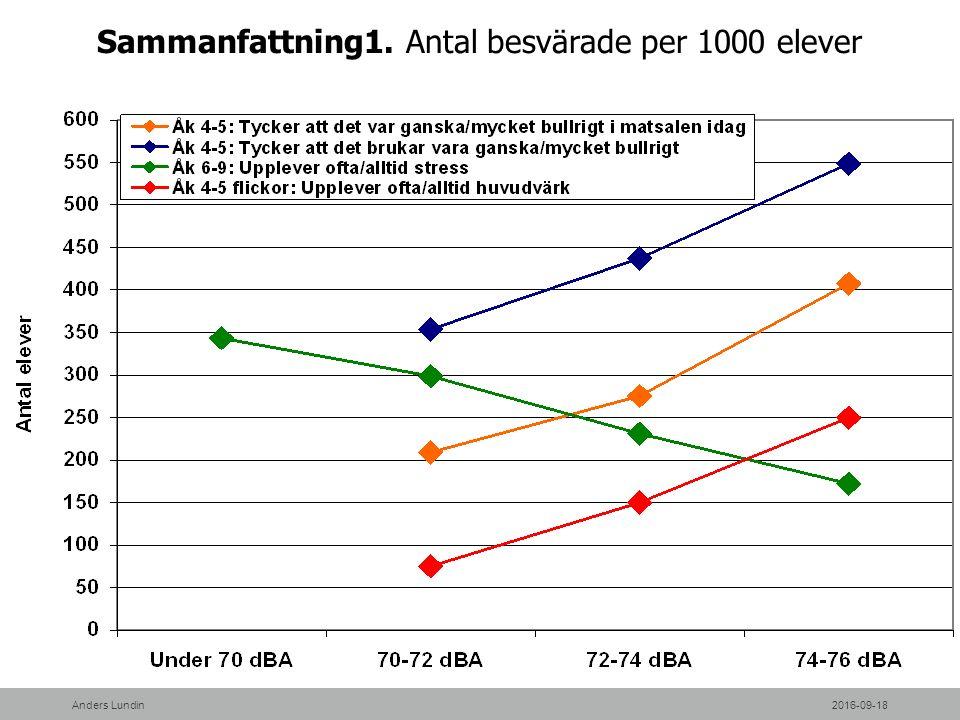 Sammanfattning1. Antal besvärade per 1000 elever 2016-09-18Anders Lundin