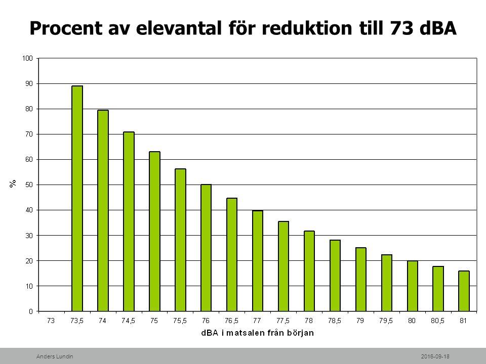 Procent av elevantal för reduktion till 73 dBA 2016-09-18Anders Lundin