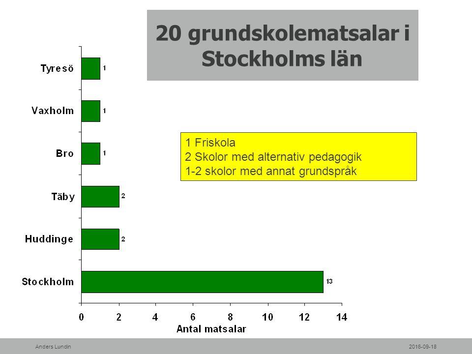 20 grundskolematsalar i Stockholms län 1 Friskola 2 Skolor med alternativ pedagogik 1-2 skolor med annat grundspråk 2016-09-18Anders Lundin