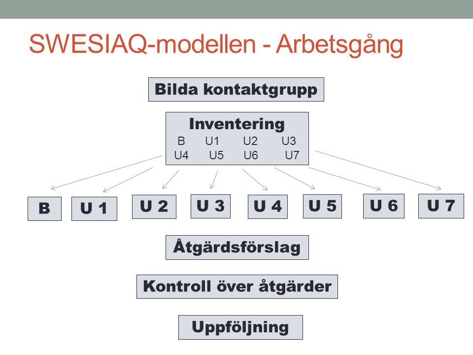 Bilda kontaktgrupp U 1 U 7U 6 U 5 U 4 U 3 U 2 Kontroll över åtgärder Uppföljning Inventering B U1 U2 U3 U4 U5 U6 U7 Åtgärdsförslag SWESIAQ-modellen -