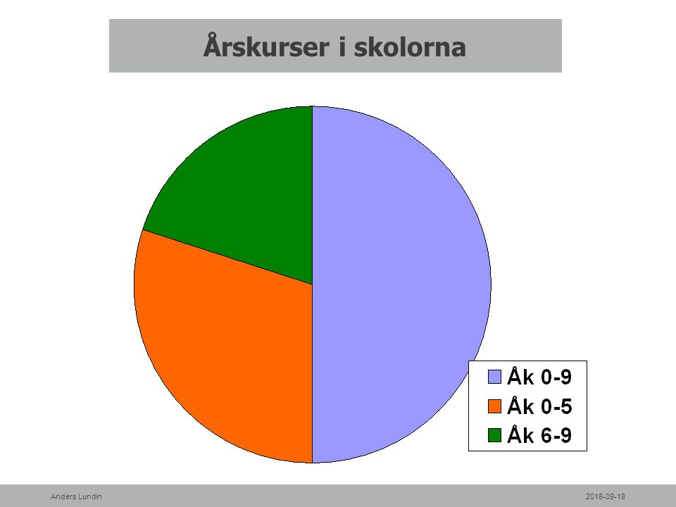 Årskurser i skolorna 2016-09-18Anders Lundin