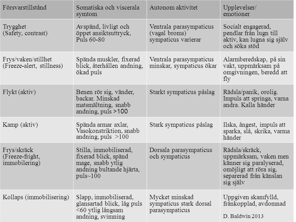 FörsvarstillståndSomatiska och viscerala symtom Autonom aktivitetUpplevelser/ emotioner Trygghet (Safety, contrast) Avspänd, livligt och öppet ansiktsuttryck, Puls 60-80 Ventrala parasympaticus (vagal broms) sympaticus varierar Socialt engagerad, pendlar från lugn till aktiv, kan lugna sig själv och söka stöd Frys/vaken/stillhet (Freeze-alert, stillness) Spända muskler, fixerad blick, återhållen andning, ökad puls Ventrala parasympaticus minskar, sympaticus ökar Alarmberedskap, på sin vakt, uppmärksam på omgivningen, beredd att fly Flykt (aktiv)Benen rör sig, vänder, backar.