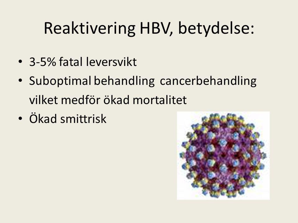 Reaktivering HBV, betydelse: 3-5% fatal leversvikt Suboptimal behandling cancerbehandling vilket medför ökad mortalitet Ökad smittrisk