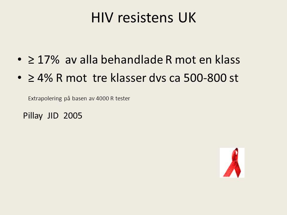 HIV resistens UK ≥ 17% av alla behandlade R mot en klass ≥ 4% R mot tre klasser dvs ca 500-800 st Extrapolering på basen av 4000 R tester Pillay JID 2005