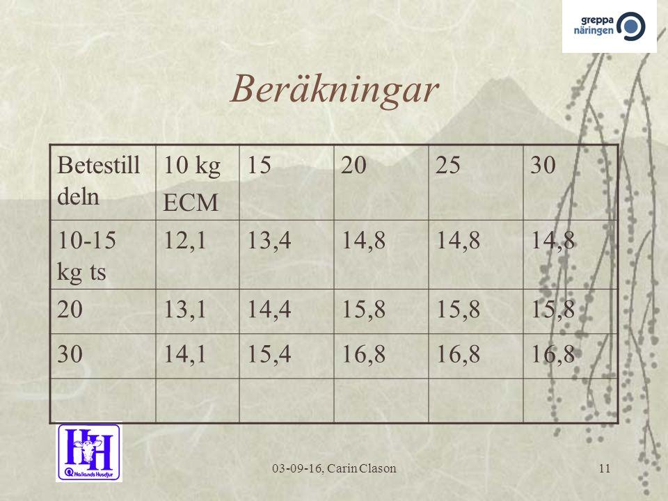 03-09-16, Carin Clason11 Beräkningar Betestill deln 10 kg ECM 15202530 10-15 kg ts 12,113,414,8 2013,114,415,8 3014,115,416,8