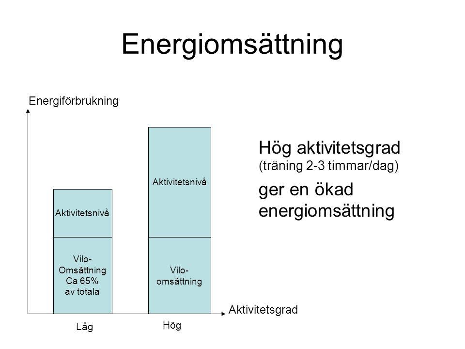Energiomsättning Hög aktivitetsgrad (träning 2-3 timmar/dag) ger en ökad energiomsättning Vilo- Omsättning Ca 65% av totala Aktivitetsnivå Energiförbrukning Vilo- omsättning Aktivitetsnivå Aktivitetsgrad Låg Hög