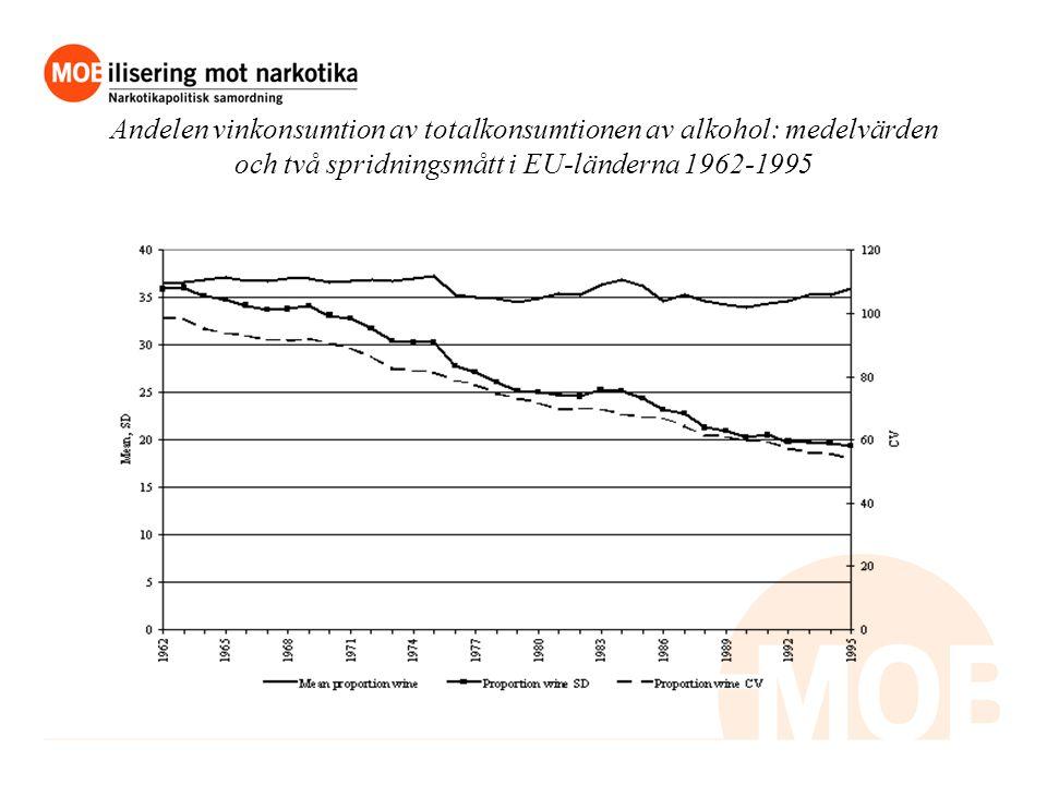 Andelen vinkonsumtion av totalkonsumtionen av alkohol: medelvärden och två spridningsmått i EU-länderna 1962-1995