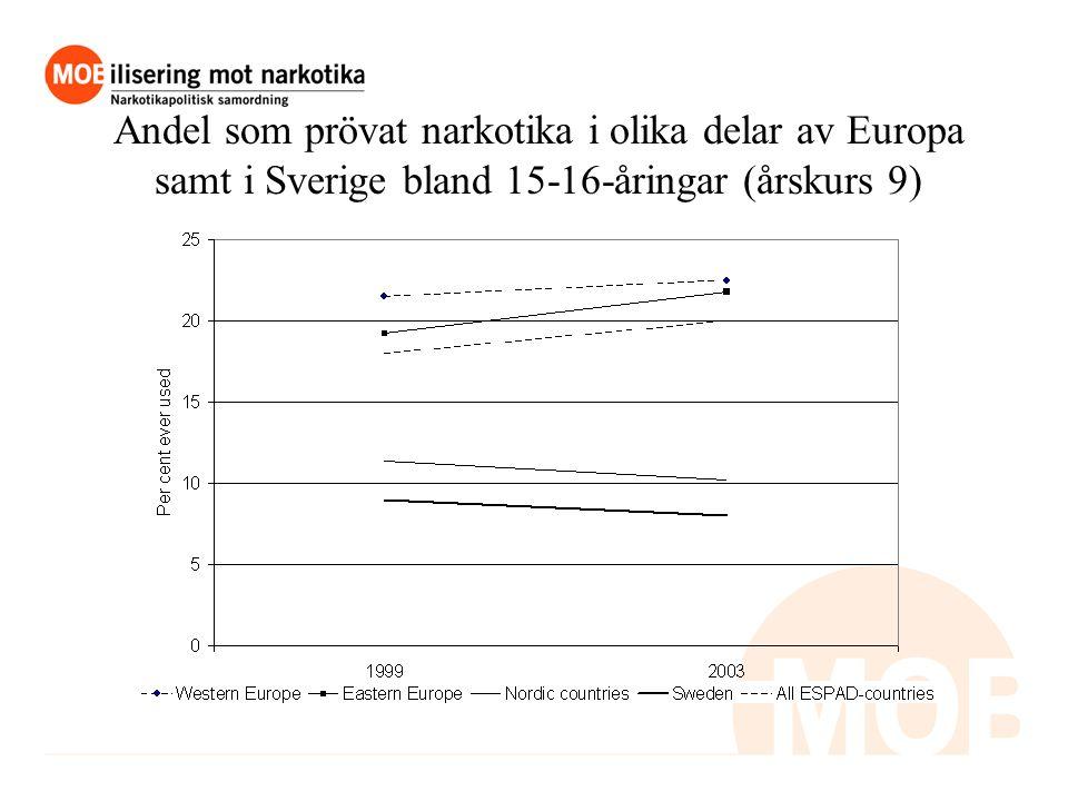 Andel som prövat narkotika i olika delar av Europa samt i Sverige bland 15-16-åringar (årskurs 9)