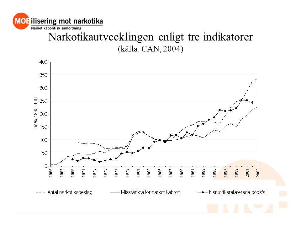 Narkotikautvecklingen enligt tre indikatorer (källa: CAN, 2004)