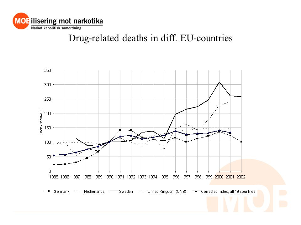 Drug-related deaths in diff. EU-countries