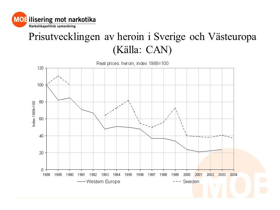 Prisutvecklingen av heroin i Sverige och Västeuropa (Källa: CAN)