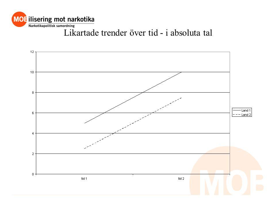 Likartade trender över tid - i absoluta tal