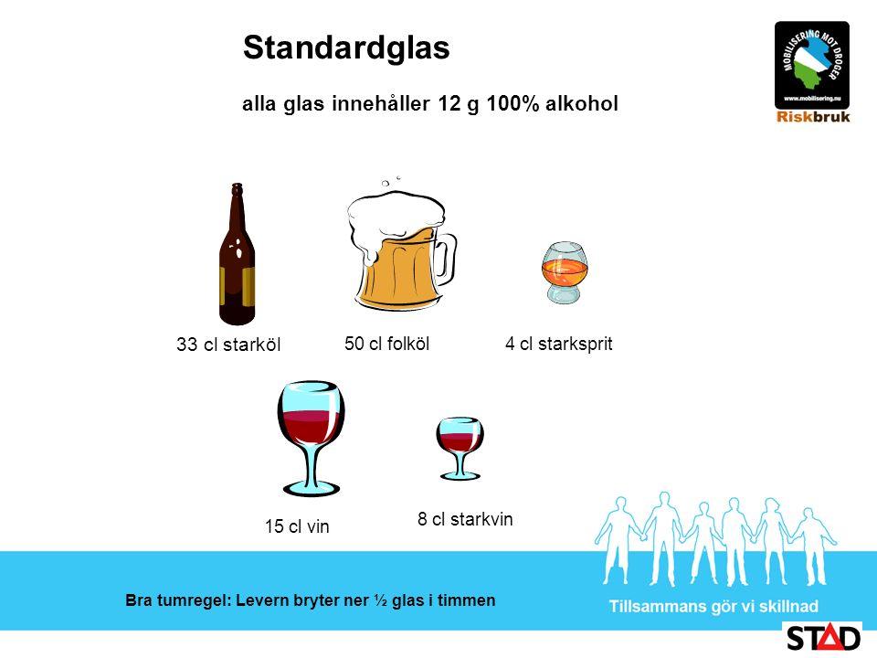 Standardglas alla glas innehåller 12 g 100% alkohol 33 cl starköl 50 cl folköl4 cl starksprit 15 cl vin 8 cl starkvin Bra tumregel: Levern bryter ner ½ glas i timmen