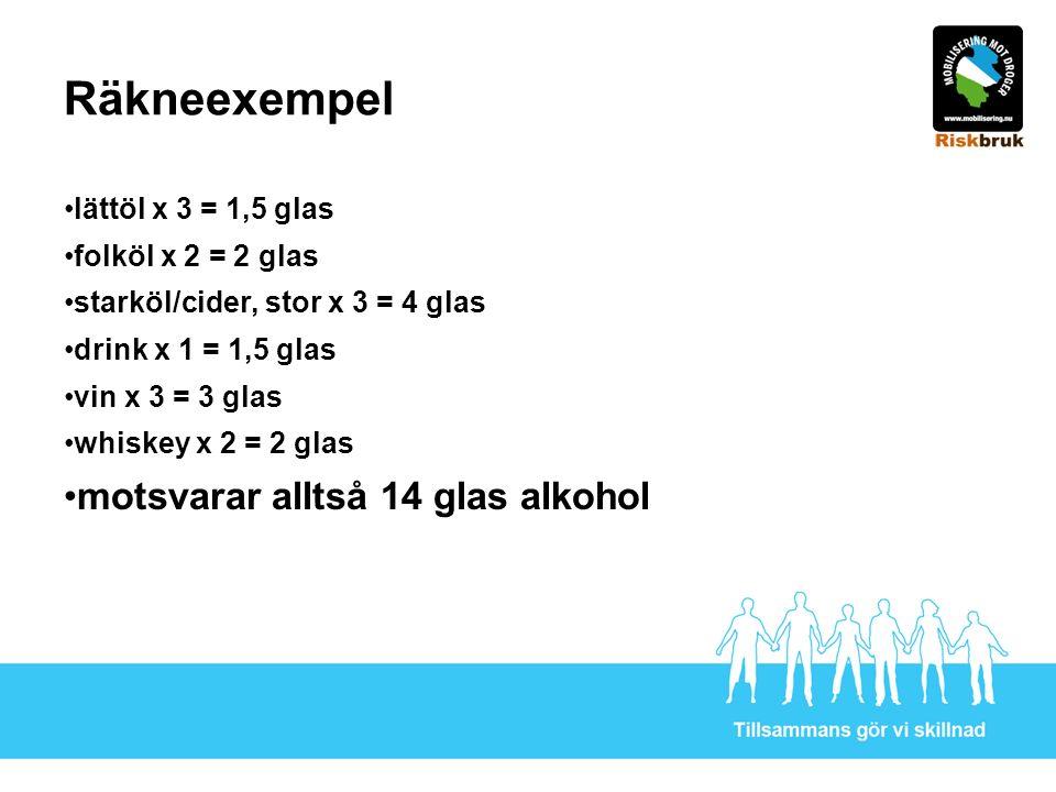 Räkneexempel lättöl x 3 = 1,5 glas folköl x 2 = 2 glas starköl/cider, stor x 3 = 4 glas drink x 1 = 1,5 glas vin x 3 = 3 glas whiskey x 2 = 2 glas motsvarar alltså 14 glas alkohol