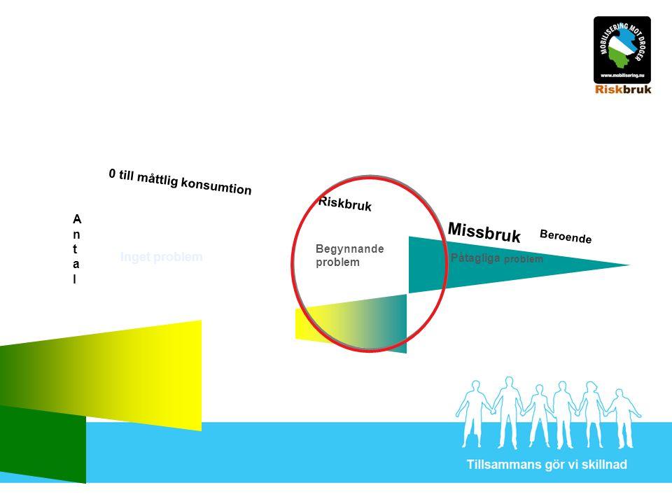 Riskbruk Beroende 0 till måttlig konsumtion Missbruk Begynnande problem Påtagliga problem Inget problem AntalAntal