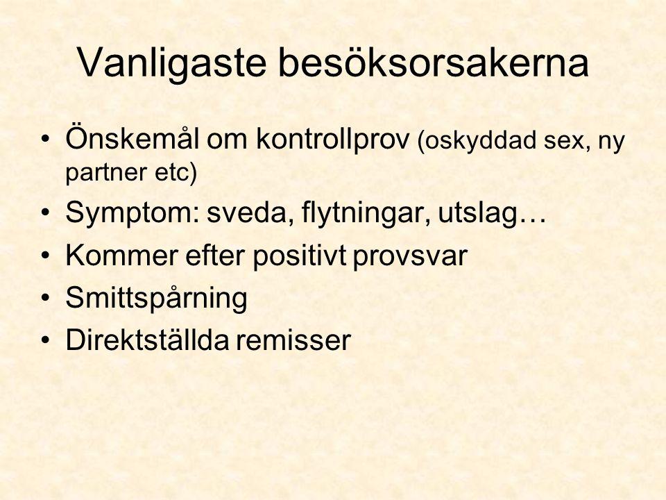 Vanliga diagnoser Klamydia Mycoplasma genitalium Kondylom (Könsvårtor) Herpes