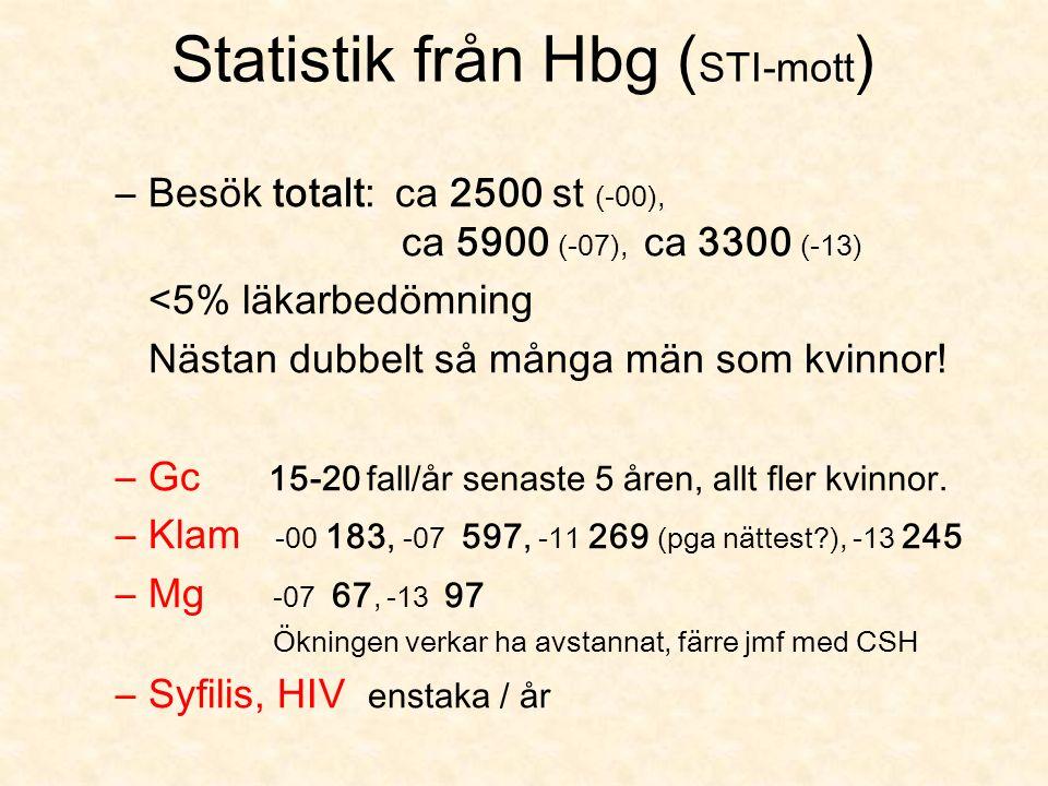 Statistik från Hbg ( STI-mott ) –Besök totalt: ca 2500 st (-00), ca 5900 (-07), ca 3300 (-13) <5% läkarbedömning Nästan dubbelt så många män som kvinnor.