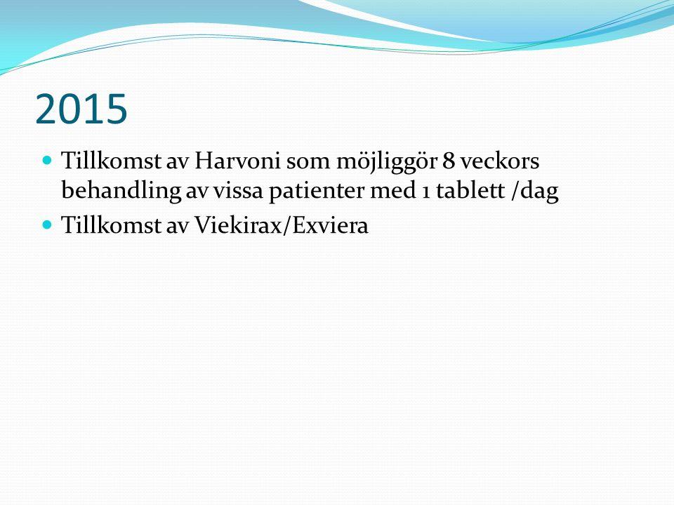 2015 Tillkomst av Harvoni som möjliggör 8 veckors behandling av vissa patienter med 1 tablett /dag Tillkomst av Viekirax/Exviera