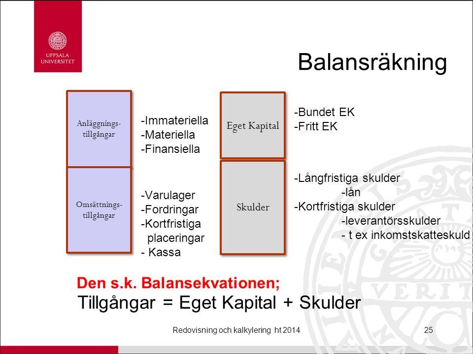 Balansräkning Redovisning och kalkylering ht 201425 Anläggnings- tillgångar Omsättnings- tillgångar Eget Kapital Skulder -Immateriella -Materiella -Finansiella -Varulager -Fordringar -Kortfristiga placeringar - Kassa -Bundet EK -Fritt EK -Långfristiga skulder -lån -Kortfristiga skulder -leverantörsskulder - t ex inkomstskatteskuld Tillgångar = Eget Kapital + Skulder Den s.k.