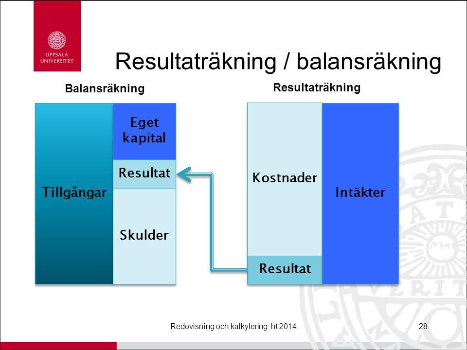 Resultaträkning / balansräkning Redovisning och kalkylering ht 201428 Tillgångar Eget kapital Resultat Skulder Balansräkning Kostnader Resultat Intäkter Resultaträkning