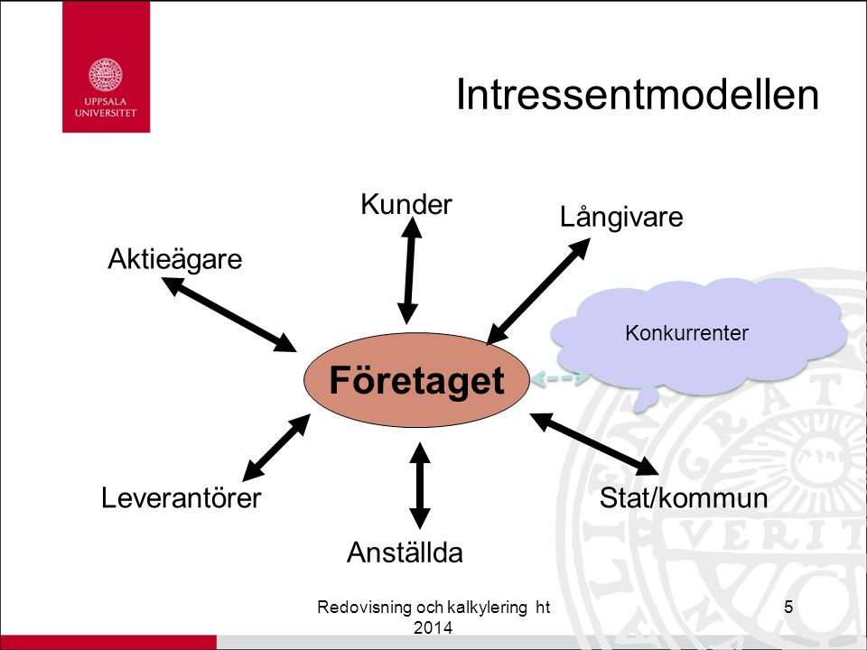 Interna perspektivet Governance-struktur Redovisning och kalkylering ht 20146 Företag Anställda Företag Anställda VD Ledningsgrupp VD Ledningsgrupp Styrelse Ägare/Bolagsstämma