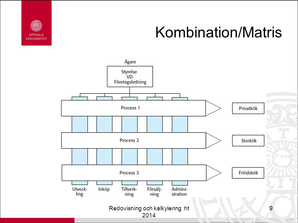 Kombination/Matris Redovisning och kalkylering ht 2014 9