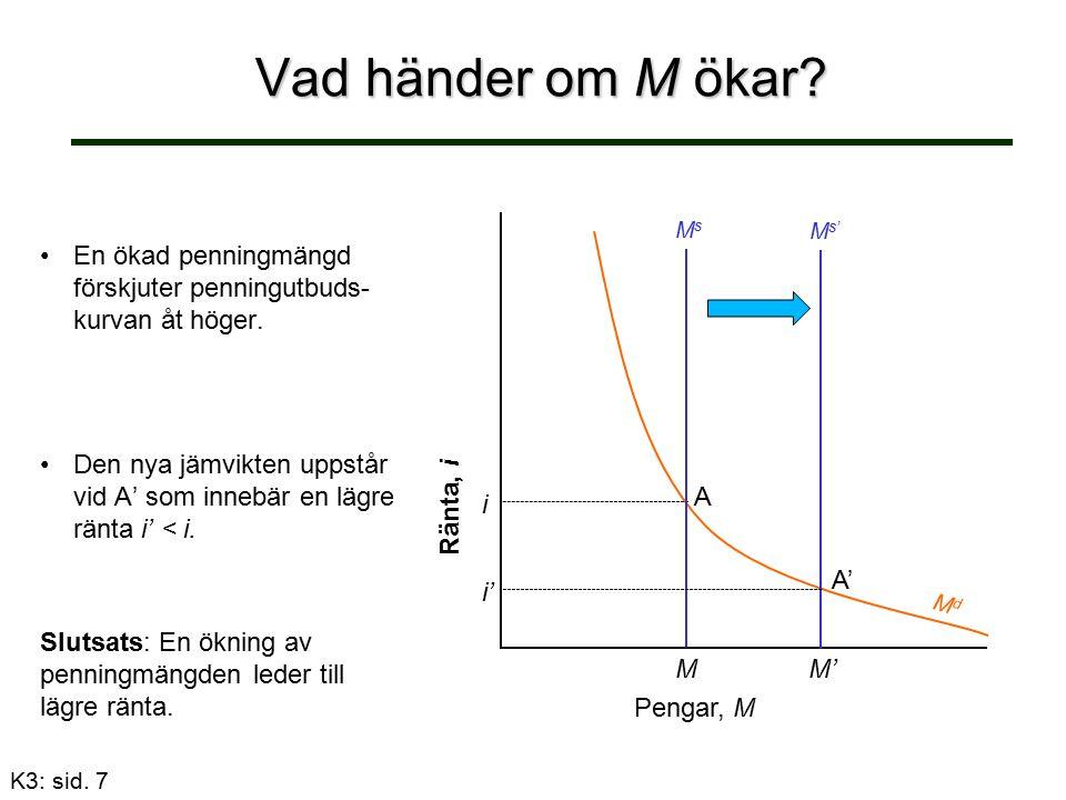 Vad händer om M ökar. En ökad penningmängd förskjuter penningutbuds- kurvan åt höger.