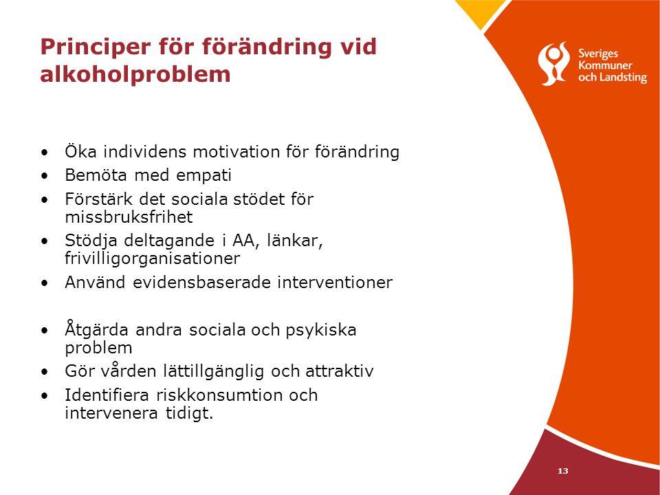 13 Principer för förändring vid alkoholproblem Öka individens motivation för förändring Bemöta med empati Förstärk det sociala stödet för missbruksfri