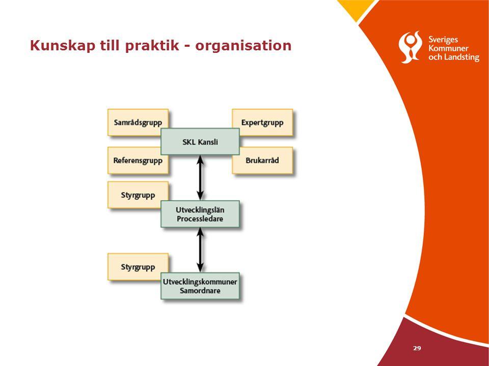 29 Kunskap till praktik - organisation