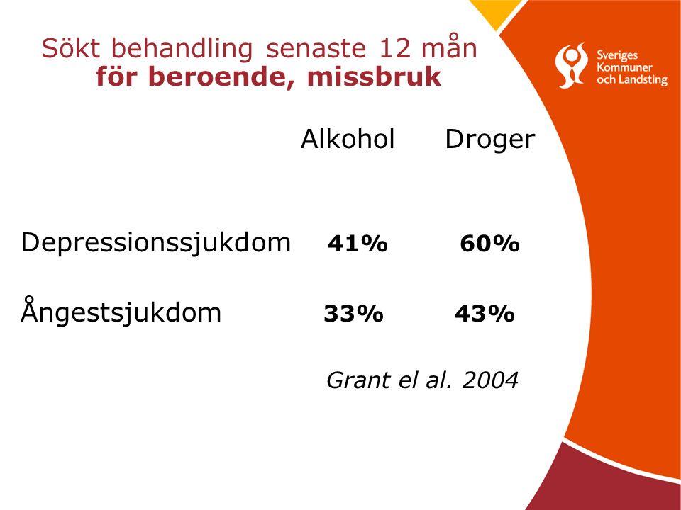 Sökt behandling senaste 12 mån för beroende, missbruk Alkohol Droger Depressionssjukdom 41% 60% Ångestsjukdom 33% 43% Grant el al. 2004