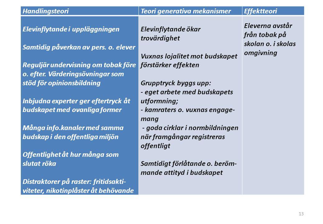 HandlingsteoriTeori generativa mekanismerEffektteori Elevinflytande i uppläggningen Samtidig påverkan av pers.