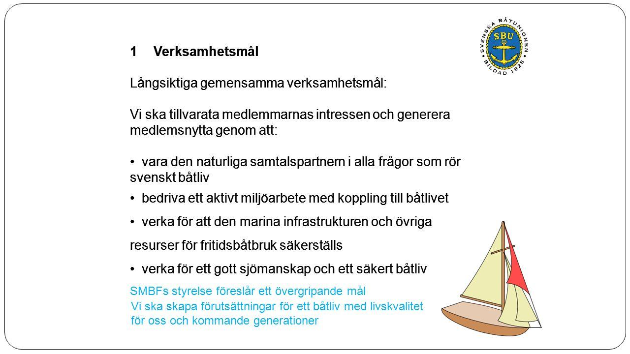1Verksamhetsmål Långsiktiga gemensamma verksamhetsmål: Vi ska tillvarata medlemmarnas intressen och generera medlemsnytta genom att: vara den naturliga samtalspartnern i alla frågor som rör svenskt båtliv bedriva ett aktivt miljöarbete med koppling till båtlivet verka för att den marina infrastrukturen och övriga resurser för fritidsbåtbruk säkerställs verka för ett gott sjömanskap och ett säkert båtliv 1Verksamhetsmål Långsiktiga gemensamma verksamhetsmål: Vi ska tillvarata medlemmarnas intressen och generera medlemsnytta genom att: vara den naturliga samtalspartnern i alla frågor som rör svenskt båtliv bedriva ett aktivt miljöarbete med koppling till båtlivet verka för att den marina infrastrukturen och övriga resurser för fritidsbåtbruk säkerställs verka för ett gott sjömanskap och ett säkert båtliv SMBFs styrelse föreslår ett övergripande mål Vi ska skapa förutsättningar för ett båtliv med livskvalitet för oss och kommande generationer