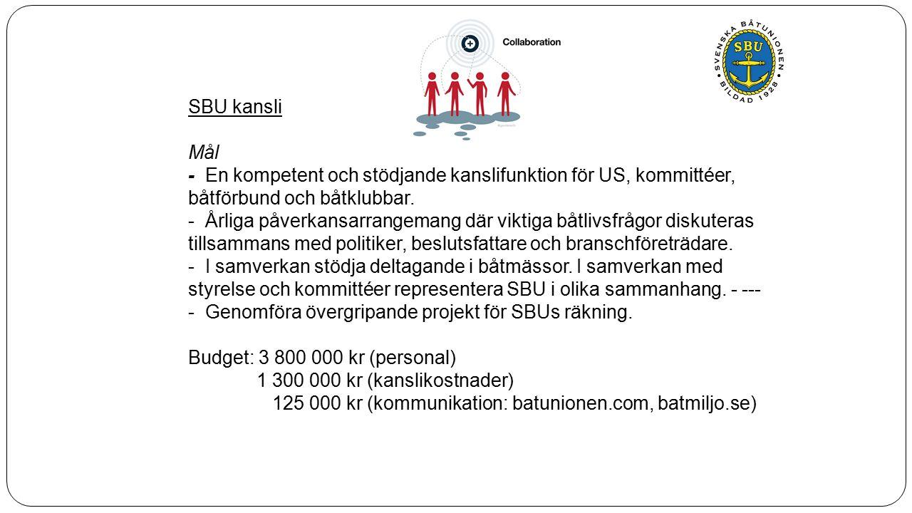 Aktiviteter: 65 000 kr (Båtting) 25 000 kr (CIA – centrala inköpsavtal) 150 000 kr (medverkan i båtmässor i Göteborg och Stockholm) 100 000 kr (Stora Båtklubbsdagen) 50 000 kr (övrig påverkan bl.a Riksdagens båtlivsnätverk) Beviljade och sökta projektmedel: 345 000 kr ( Båtens Dag) 265 000 kr (funktionärsutbildningsprojekt, beviljade medel från Svenskt Friluftsliv 2014/15) 138 000 kr ( Kapten Väst/flytvästkampanj) 180 000 kr (Rekryteringskampanj för fler båtklubbar inom SBU) 3 450 000 kr (Ren botten utan gift)