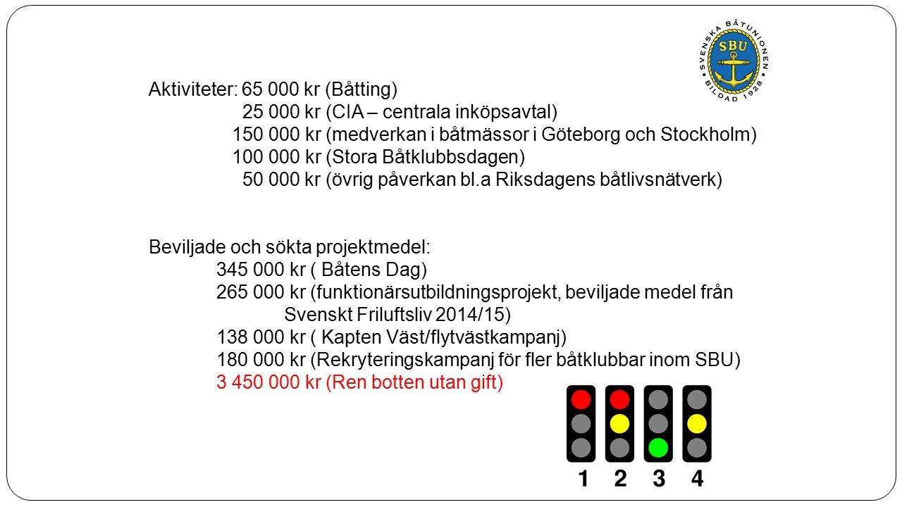 2.6 Internationell verksamhet Mål - Goda kunskaper om båtlivets förutsättningar i Norden.
