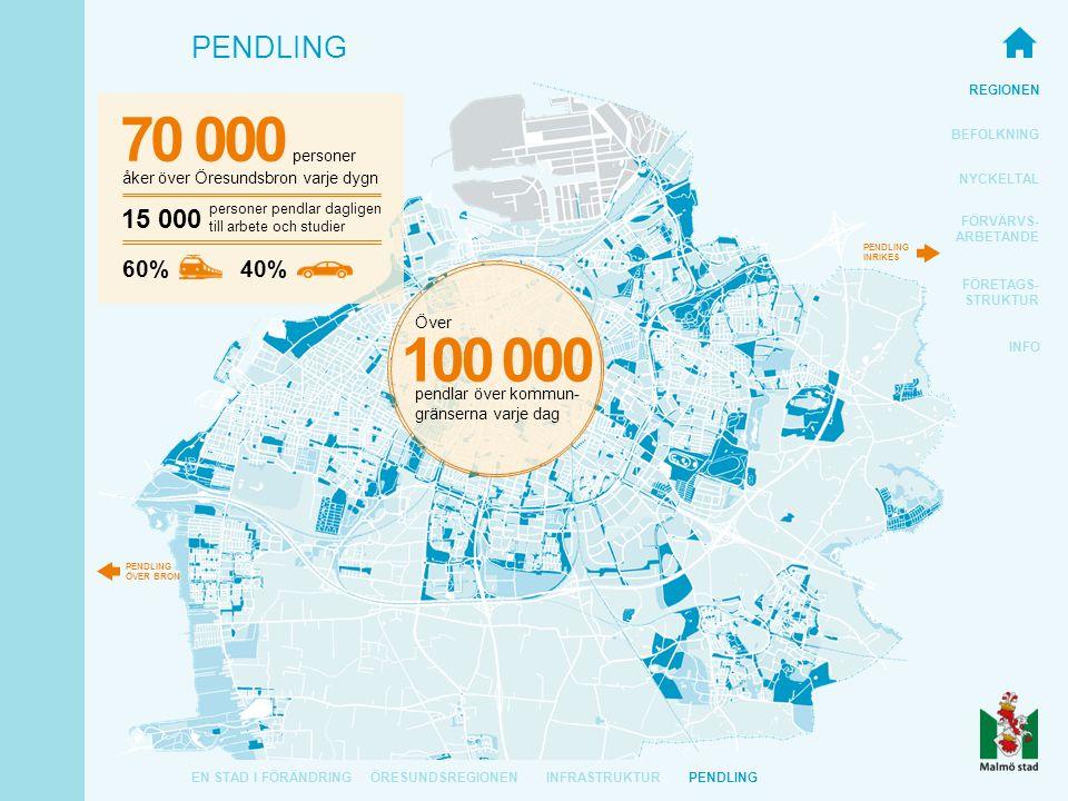 REGIONEN BEFOLKNING NYCKELTAL FÖRVÄRVS- ARBETANDE FÖRETAGS- STRUKTUR INFO PENDLING EN STAD I FÖRÄNDRINGÖRESUNDSREGIONEN åker över Öresundsbron varje dygn 70 000 personer 60% 40% PENDLING INRIKES PENDLING ÖVER BRON personer pendlar dagligen till arbete och studier 15 000 INFRASTRUKTUR 100 000 Över pendlar över kommun- gränserna varje dag PENDLING