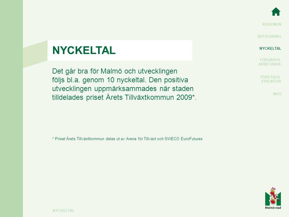 REGIONEN BEFOLKNING NYCKELTAL FÖRVÄRVS- ARBETANDE FÖRETAGS- STRUKTUR INFO NYCKELTAL Det går bra för Malmö och utvecklingen följs bl.a.