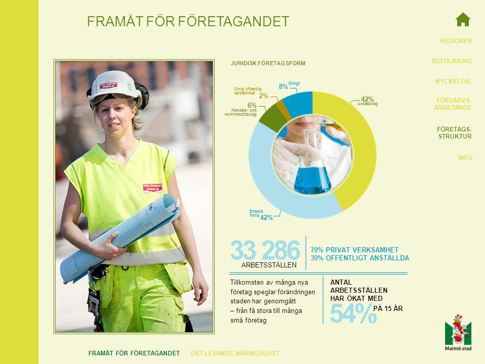 REGIONEN BEFOLKNING NYCKELTAL FÖRVÄRVS- ARBETANDE FÖRETAGS- STRUKTUR INFO FRAMÅT FÖR FÖRETAGANDET FRAMÅT FÖR FÖRETAGANDETDET LEVANDE NÄRINGSLIVET JURIDISK FÖRETAGSFORM 42% Enskild firma 2% Övrig offentlig verksamhet 6% Handels- och kommanditbolag 8% Övrigt 42% Aktiebolag PÅ 15 ÅR 54% ANTAL ARBETSSTÄLLEN HAR ÖKAT MED 33 286 ARBETSSTÄLLEN Tillkomsten av många nya företag speglar förändringen staden har genomgått – från få stora till många små företag 70% PRIVAT VERKSAMHET 30% OFFENTLIGT ANSTÄLLDA