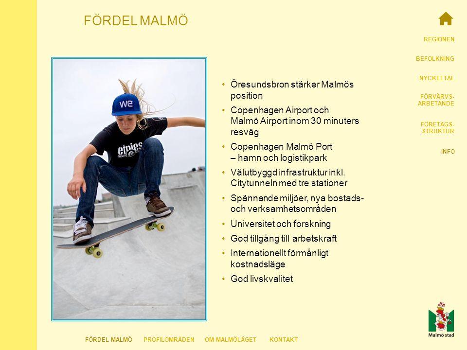 REGIONEN BEFOLKNING NYCKELTAL FÖRVÄRVS- ARBETANDE FÖRETAGS- STRUKTUR INFO FÖRDEL MALMÖ FÖRDEL MALMÖKONTAKTOM MALMÖLÄGETPROFILOMRÅDEN Öresundsbron stärker Malmös position Copenhagen Airport och Malmö Airport inom 30 minuters resväg Copenhagen Malmö Port – hamn och logistikpark Välutbyggd infrastruktur inkl.
