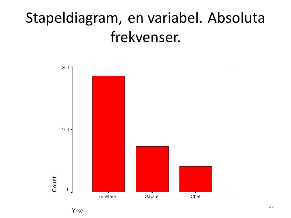 Stapeldiagram, en variabel. Absoluta frekvenser. 23