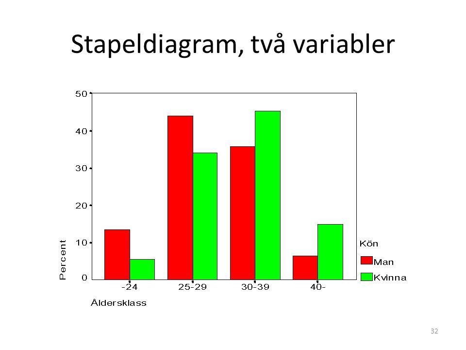Stapeldiagram, två variabler 32